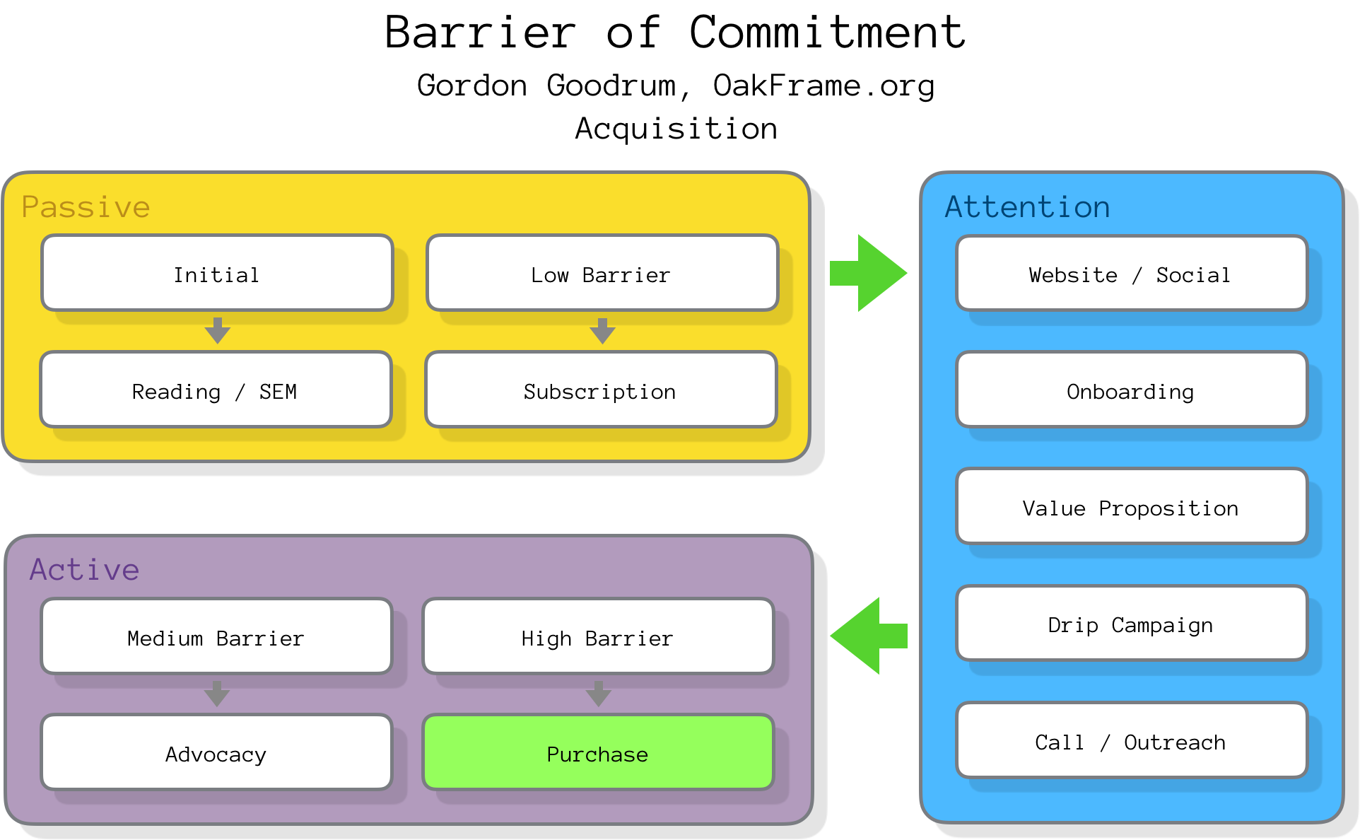 Gordon Goodrum's customer barrier of commitment diagram