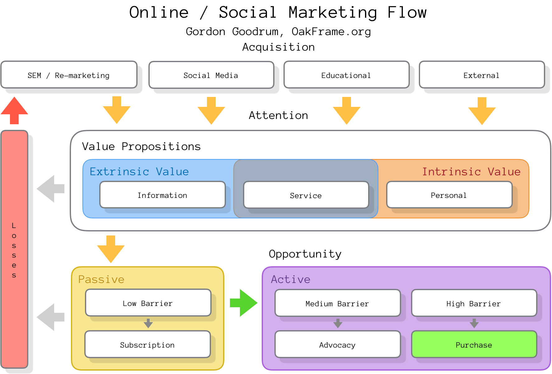 Gordon Goodrum's online and social marketing flow diagram